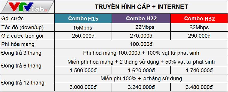 Bảng giá gói cước internet kèm truyền hình cáp Việt Nam