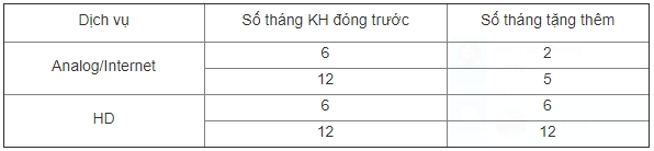 Truyền hình cáp VTVcab Ưu đãi lớn khi đóng trước phí thuê bao