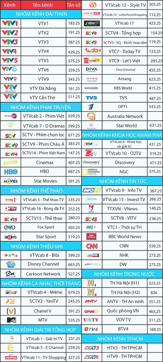 danh sách các Các kênh truyền hình cáp trung ương